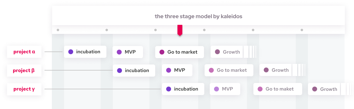The three stage model graph