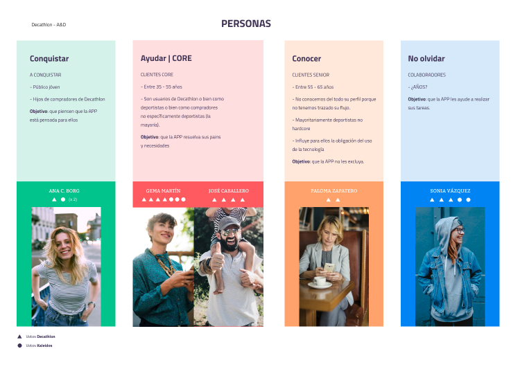 user persona for decathlon app, by kaleidos